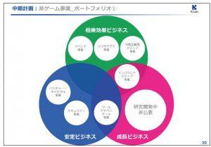 KLab中期計画:非ゲーム事業_ポートフォリオ①