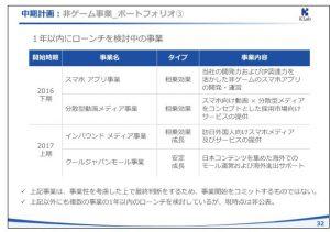 KLab中期計画:非ゲーム事業_ポートフォリオ③