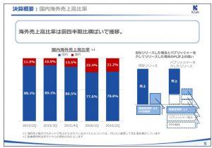 KLab決算概要:国内海外売上高比率