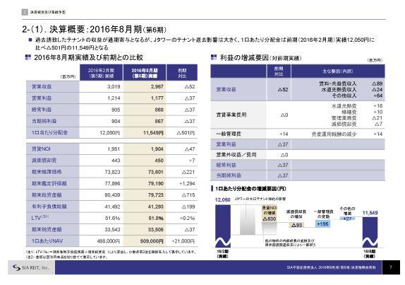 SIA不動産決算概要:2016年8月期(第6期)