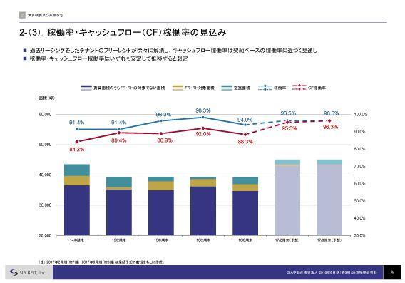 SIA不動産稼働率・キャッシュフロー(CF)稼働率の見込み