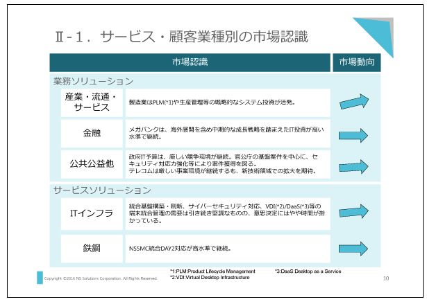 新日鉄住金ソリューションズサービス・顧客業種別の市場認識