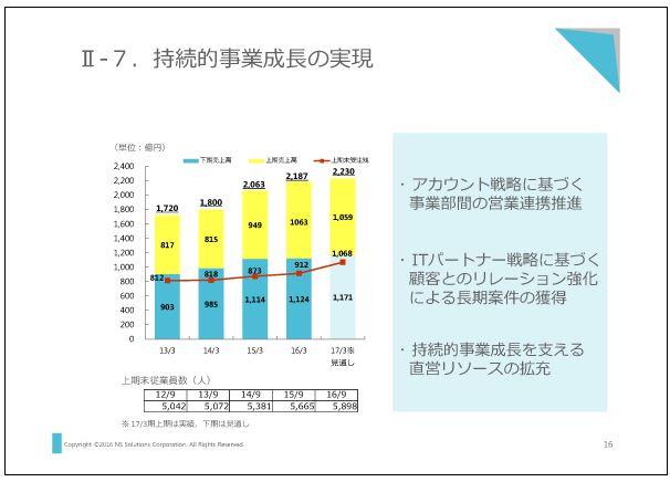 新日鉄住金ソリューションズ持続的事業成長の実現