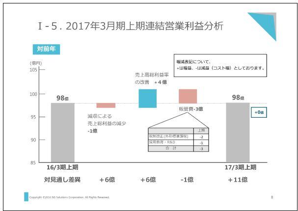 新日鉄住金ソリューションズ2017年3月期上期連結営業利益分析