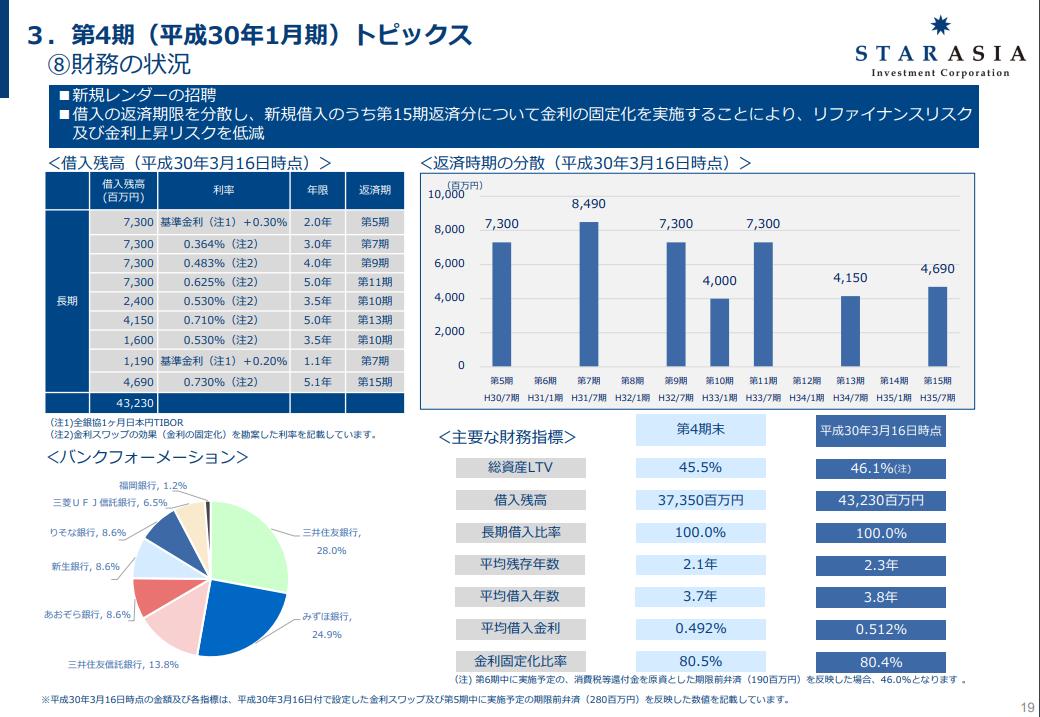 【スターアジア不動産投資法人】平成30年1月期 第4期決算説明会